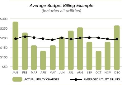 Average Budget Billing Example Graph